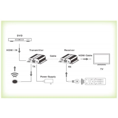 Extender HDMI Full HD su cavo Cat.6/6A/7 con POE - Techly - IDATA EXT-E70POE-1