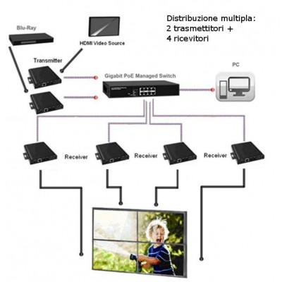 Ricevitore Extender HDMI over IP con PoE e Funzione Video Wall - Techly - IDATA EXTIP-VWR-5