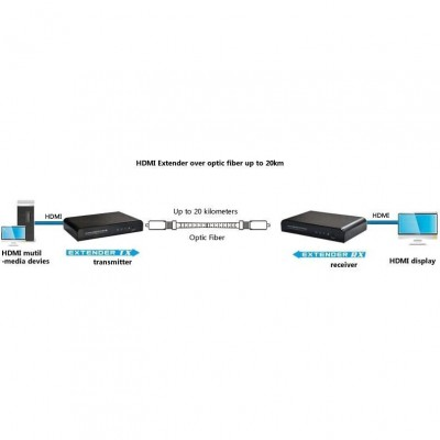 HDMI Extender with IR on Fiber Optic Cable Single-mode SC up to 20km - Techly Np - IDATA EXT-EF2000-5