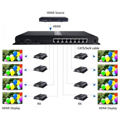 HDMI Splitter 8 way Extender with IR on cable CAT6 / 6a / 7 up to 120m - Techly - IDATA EXTIP-318-4