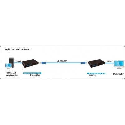 Amplifier / Splitter HDMI Over IP Network with IR Control - Techly - IDATA EXTIP-373IR-4
