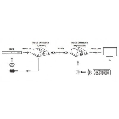 HDMI extender HDBitT PoE Full HD IR on cable Cat.5e / 6 up to 120m - Techly - IDATA EXTIP-383POE-5