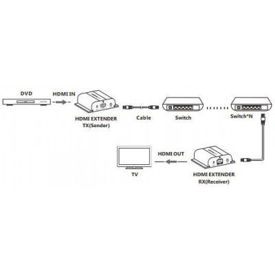 HDMI extender HDBitT PoE Full HD IR on cable Cat.5e / 6 up to 120m - Techly - IDATA EXTIP-383POE-6