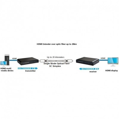 HDMI Extender with IR on Singlemode SC Fiber Optic Cable up to 20km Hdbit - Techly Np - IDATA EXT-EF2000A-3
