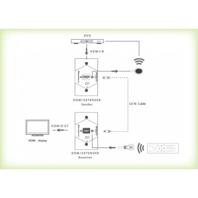 HDMI Extender Wall Plate Full HD by Cat.6/6A/7 max 40m  - Techly - IDATA EXT-E70W-6