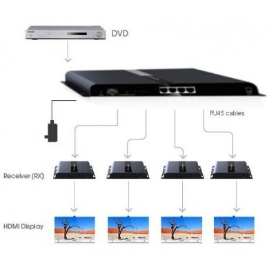 HDMI Splitter 4 way Extender with IR on cable CAT6/6a/7 up to 120m - Techly - IDATA EXTIP-314-1