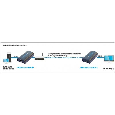Amplifier / Splitter HDMI Over IP Network - Audio Video Extender