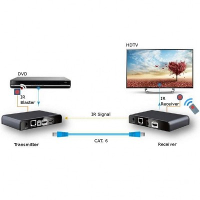 Additional receiver for HDMI Extender with IR of Cable Network - Techly - IDATA EXTIP-383IRRX4-3