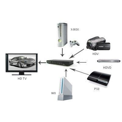 5 Switch HDMI input 1 output with Remote Control - Techly - IDATA HDMI-51-4