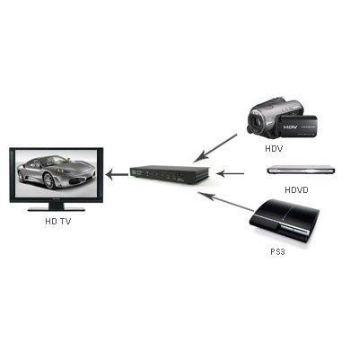 HDMI Switch 3 Input 1 Output with Remote Control - Techly - IDATA HDMI-31-2