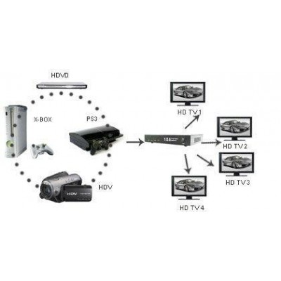 HDMI Splitter 4 Way Amplified 3D - Techly - IDATA HDMI-4SP-3
