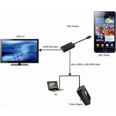MHL to HDMI Adapter for Mobile Devices - Techly - ICOC MHL-HDMI-1
