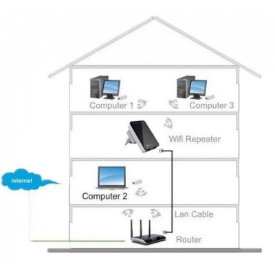 Wall Plug Wireless Router 300N Wall Repeater2 - Techly - I-WL-REPEATER2-7