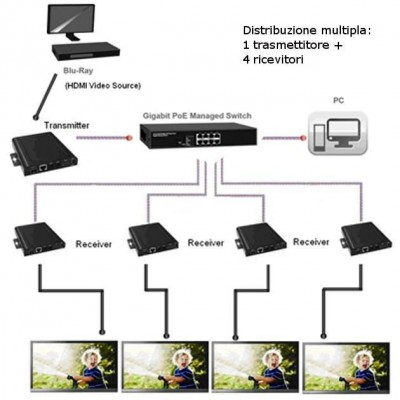 HDMI Extender Receiver over IP with PoE and Video Wall Function - Techly - IDATA EXTIP-VWR-3