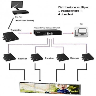 HDMI Extender Receiver over IP with PoE and Video Wall Function - Techly - IDATA EXTIP-VWR-4